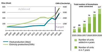Evolution of biogas production in Europe