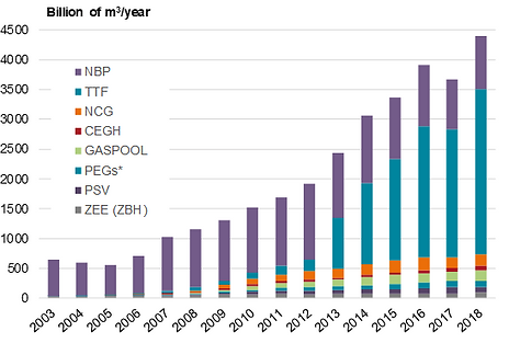 evolution of natural gas traded volumes.