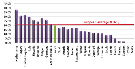 15- Share of natural gas in Europe's fin