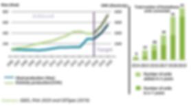 evolution of biogaz production europe.PN