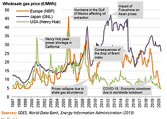 2020-Market-Evolution of the prices of n