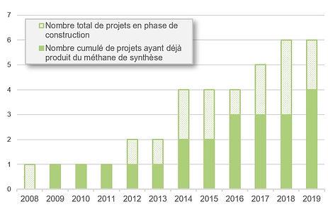 2020-NG-Projets_de_production_de_m%C3%83