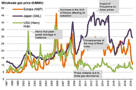 evolution of the price gas.PNG