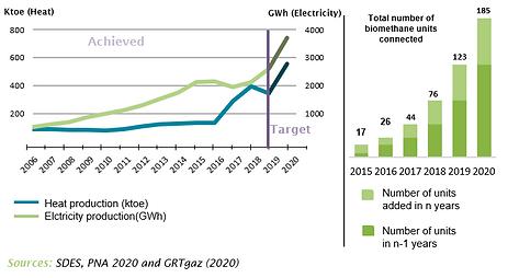 2020-NG-Evolution of biogas production i