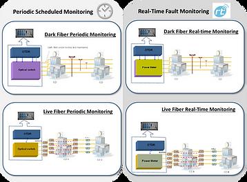 fibre fault monitoring
