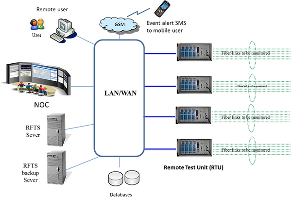 cloud remote fiber test system