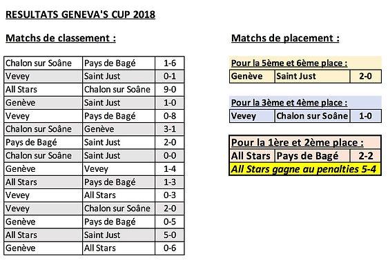 Résultats_Geneva's_Cup_2018.jpg