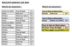 Résultats_Geneva's_Cup_2018