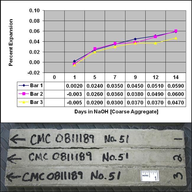 Length change measurements ASR.png