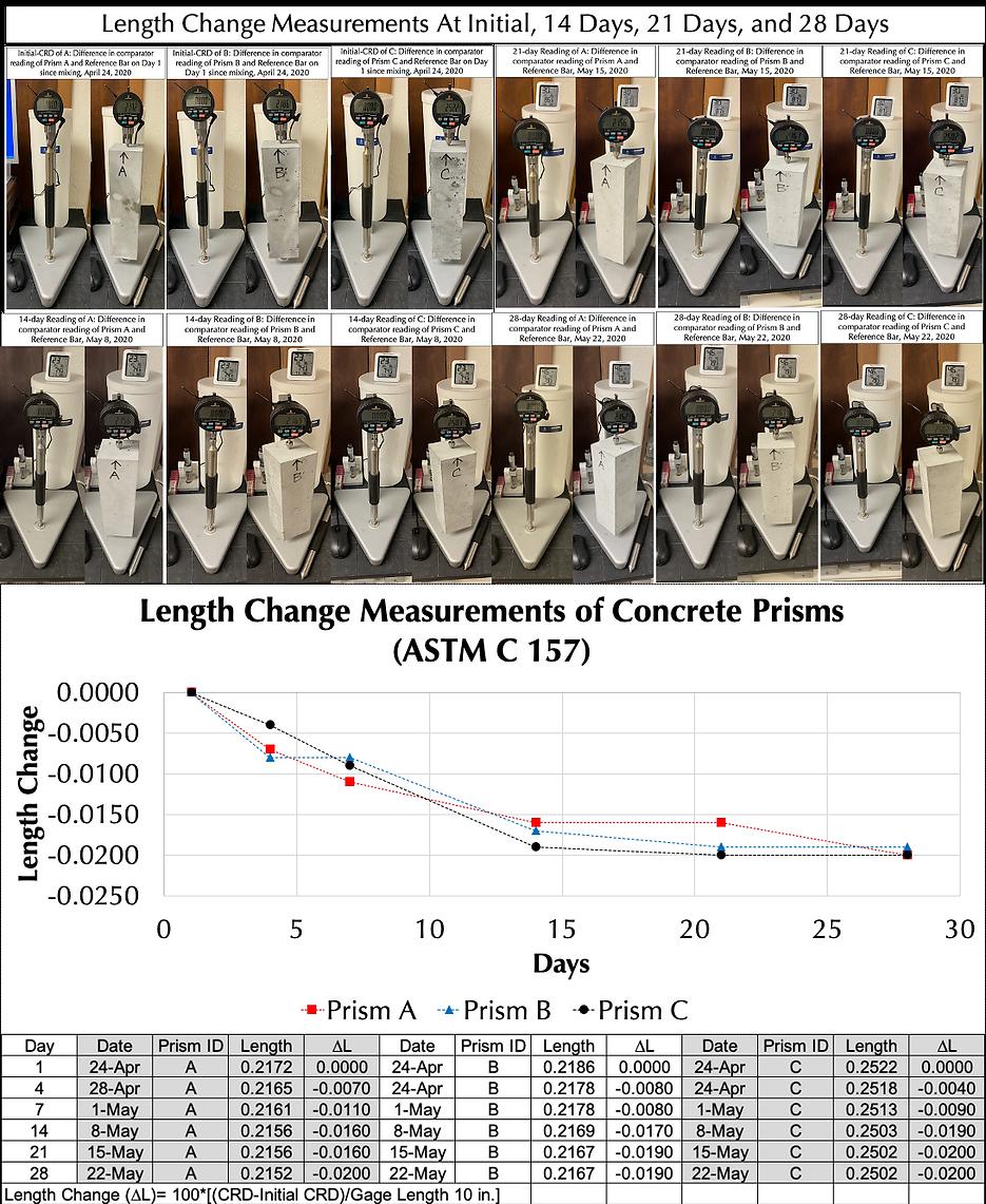 Length change measurements.png