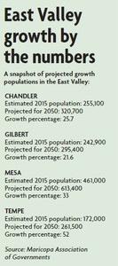 Snapshot of Arizona's East Valley's projected growth by numbers