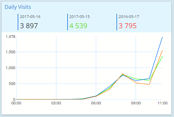 Besöksräknare graf
