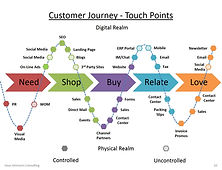 customer experience consulting, customer service consulting, journey mapping, touch point, touchpoint mapping, customer experience consulting, customer experience mapping, customer experience consulting, client experience, customer experience consulting