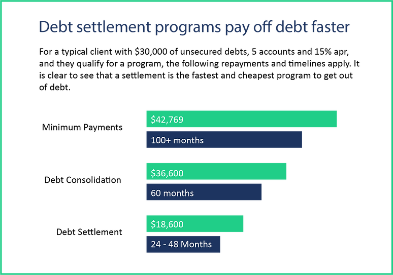 program debt program comparison chart.pn