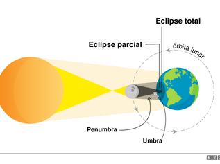 Eclipse solar total: saiba onde e quando poderá ser visto o fenômeno de hoje (14) no Brasil.
