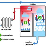 caldaia_a_condensazione_724x600.jpg