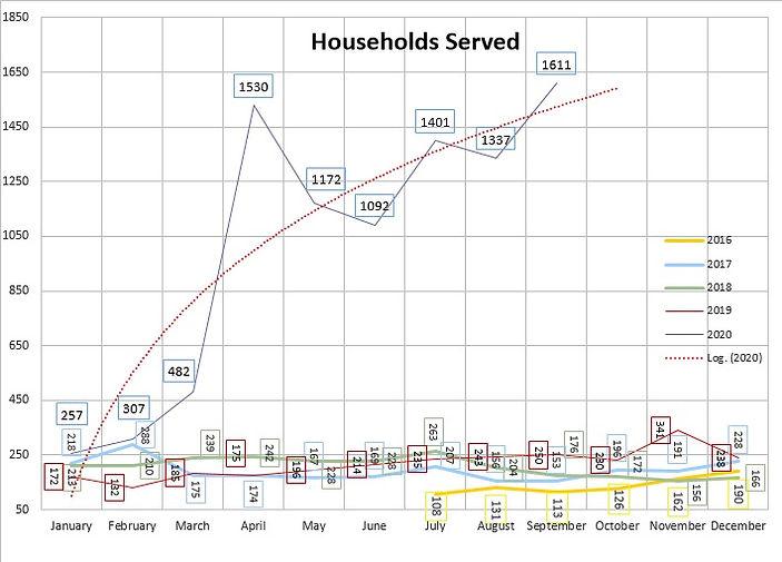 householdsservedall.jpg