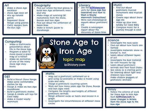 Stone Age Topic Map
