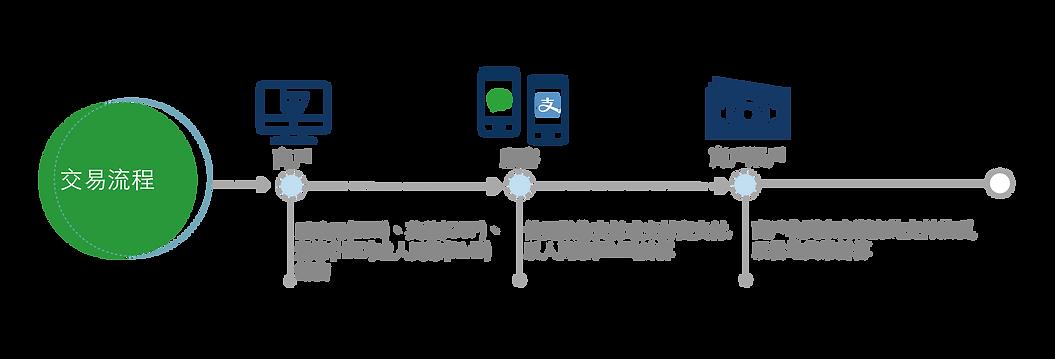 WA workflow_繁-01.png