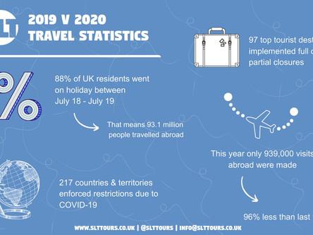 A summary of 2019 v 2020 Travel Statistics...