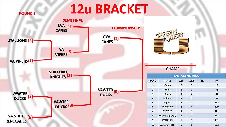 12u_Finals.jpg