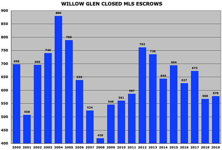 WILLOW GLEN COE.png