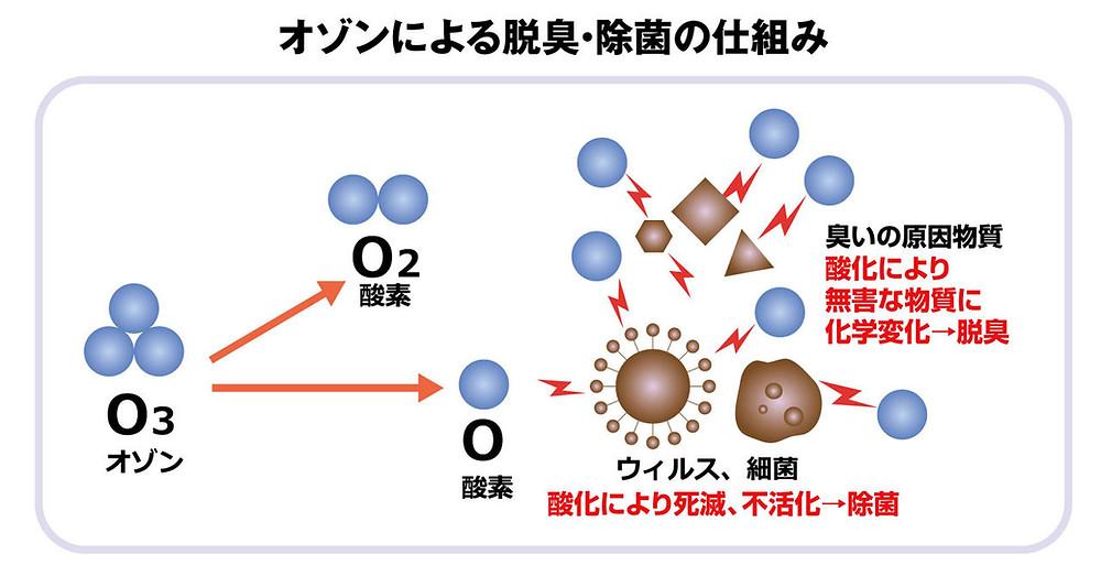 オゾンによる脱臭・除菌の仕組み