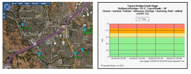 creek level monitoring.png