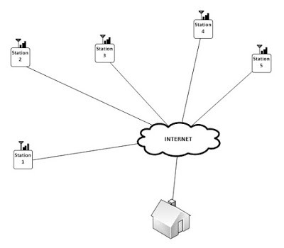 Monitoring System Topology