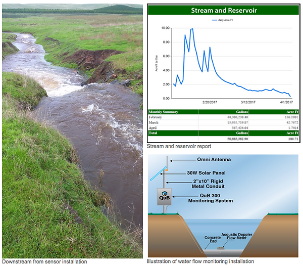 water flow monitoring.png