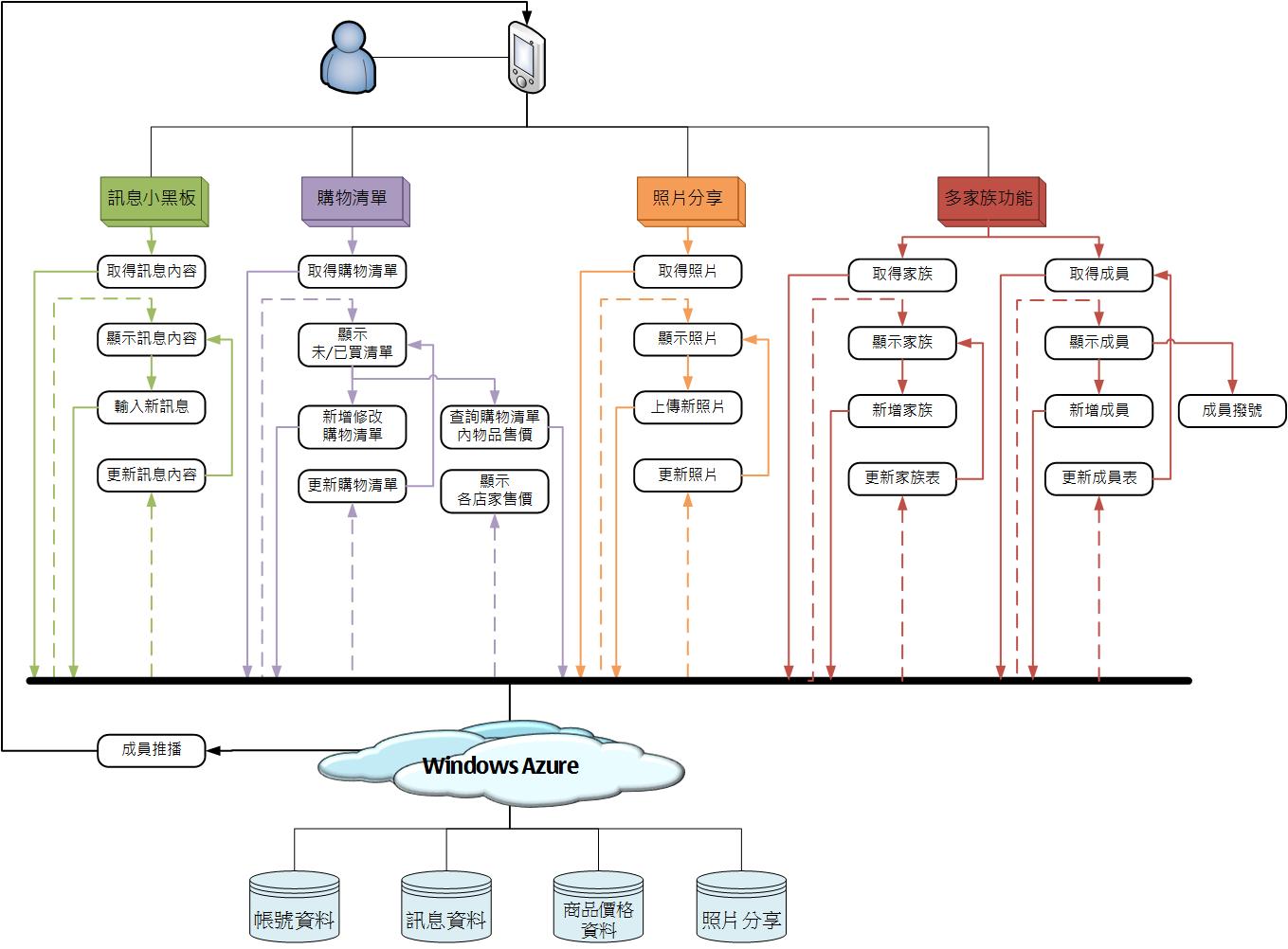 Homey系統架構