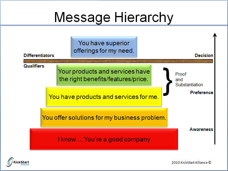 Visualisation of how a messaging hierarchy works in B2B