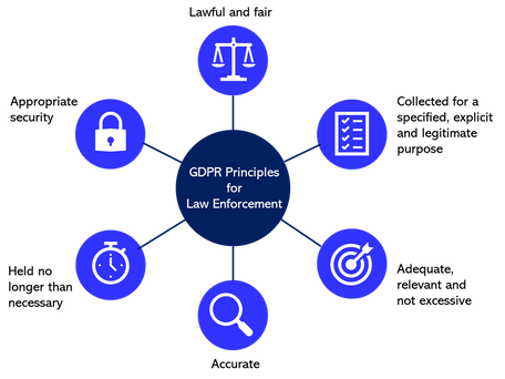 Privacy by design - getting Data Protection right from first principles