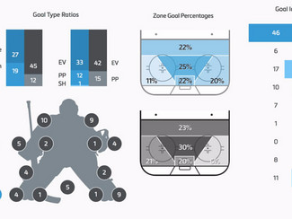 Why Goalies Need to Think Like A Sniper
