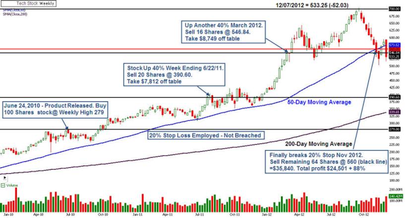 managing stock sales.png