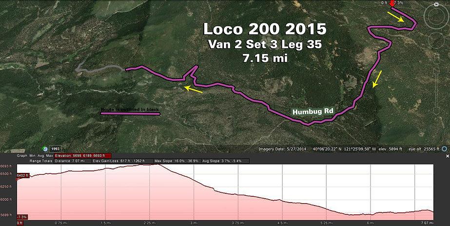 Loco 200 Full Map of Legs