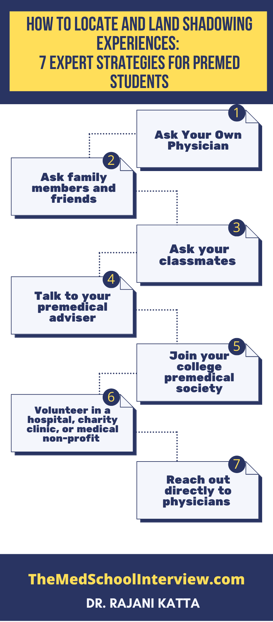 This is an image of an infographic that describes How To Locate and Land Shadowing Experiences: 7 expert strategies for premed students