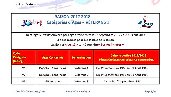 catégories âges bowling France vétérans