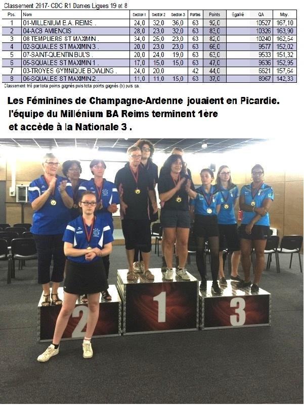 Championnats des Clubs Dames 2017