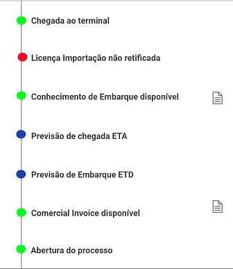 linha-dotempo-dos-eventos-do-processo-do-comercio-exterior