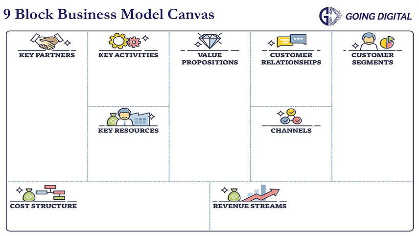 Business Model Canvas from Going Digital