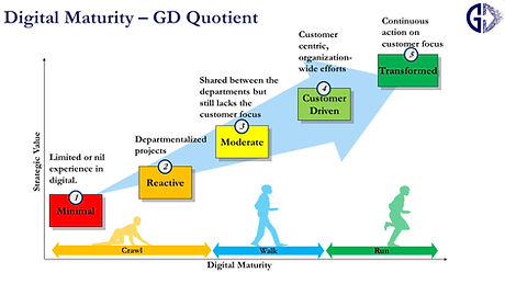 Digital Maturity Assessment framework by