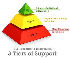 RTI_3_tiers.jpg