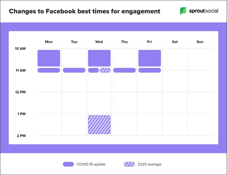 Sprout Socialin raportti parhaista julkaisuajoista facebookissa