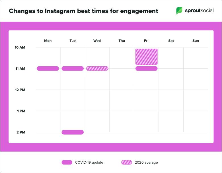 Sprout Socialin mukaan parhaat ajankohdat julkaisuille Instagramissa