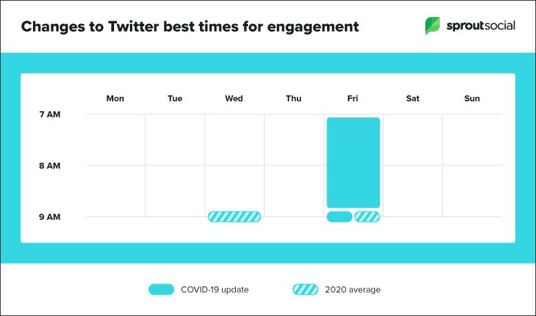 Sprout Socialin raportti parhaasta julkaisuajankohdasta Twitterissä