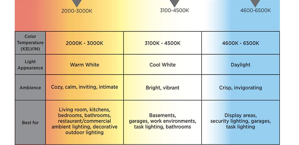 light color temperature chart