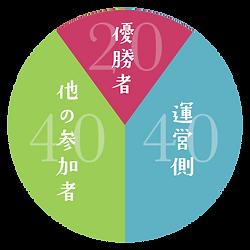 背景_円グラフ.png