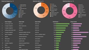 Analytics and User Feedback
