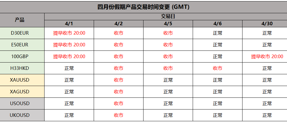 四月份假期产品交易时间变更